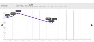 Kuvakaappaus painokäyrästä HeiaHeiassa: helmikuun 104,8 kilosta on tultu heinäkuun 100,7 kiloon, lopussa nytkähdys 101,5 kiloon